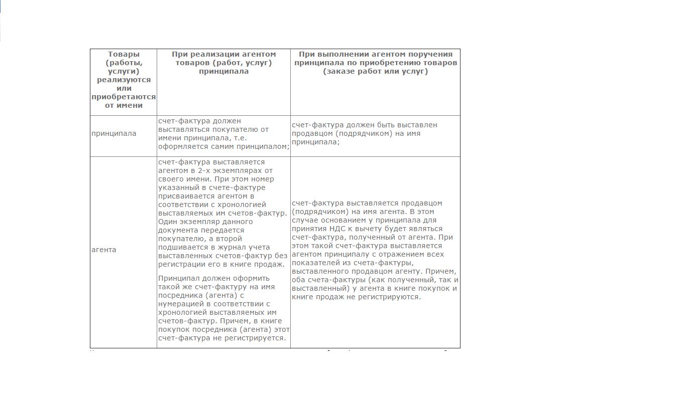 Учет агентских договоров в 1с 8.3 у агента услуги